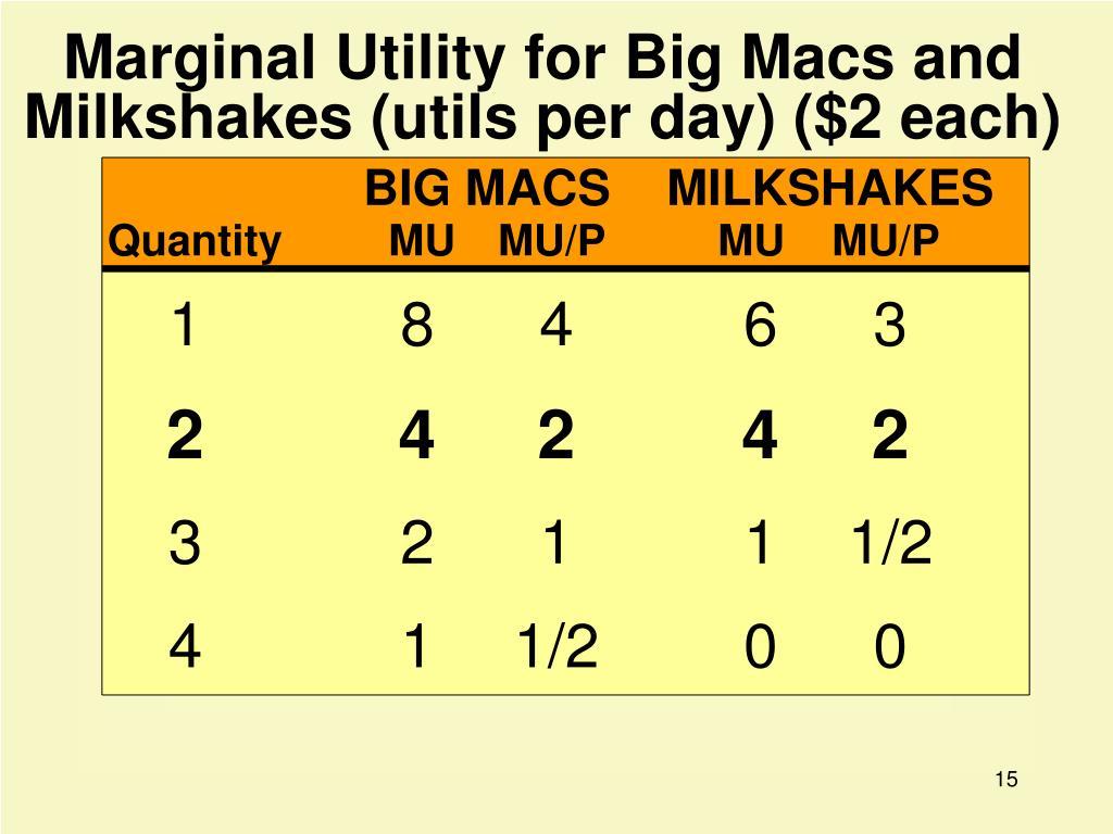Marginal Utility for Big Macs and Milkshakes (utils per day) ($2 each)