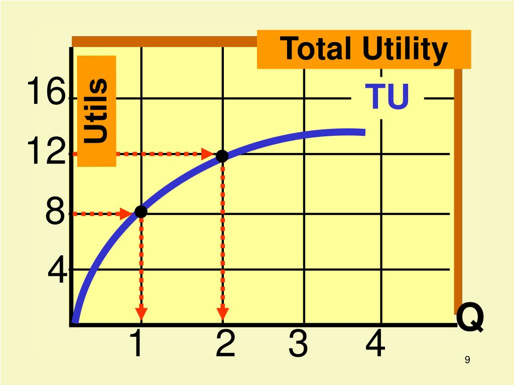 Total Utility