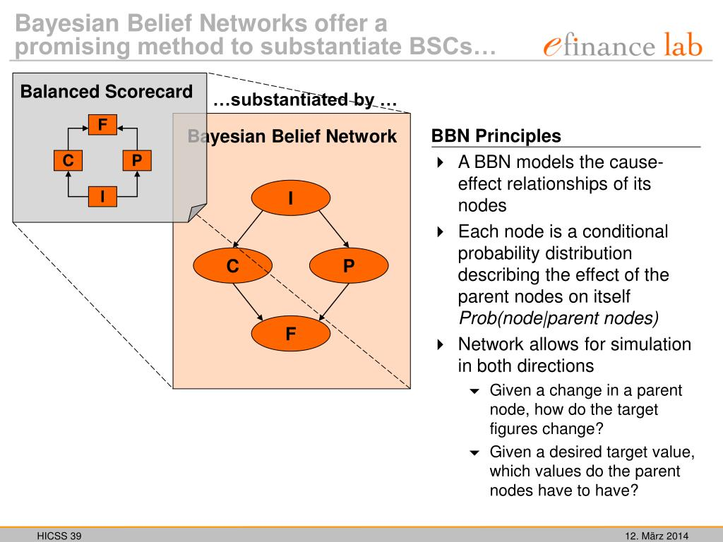 BBN Principles