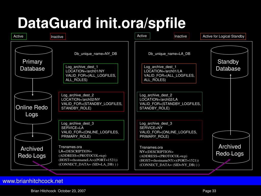 DataGuard init.ora/spfile