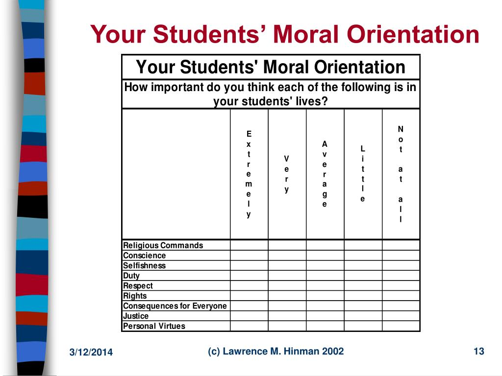 Your Students' Moral Orientation