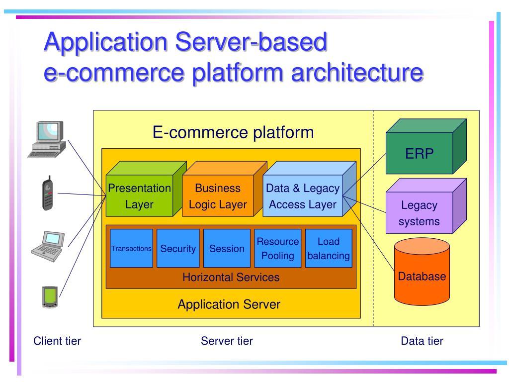 Application Server-based