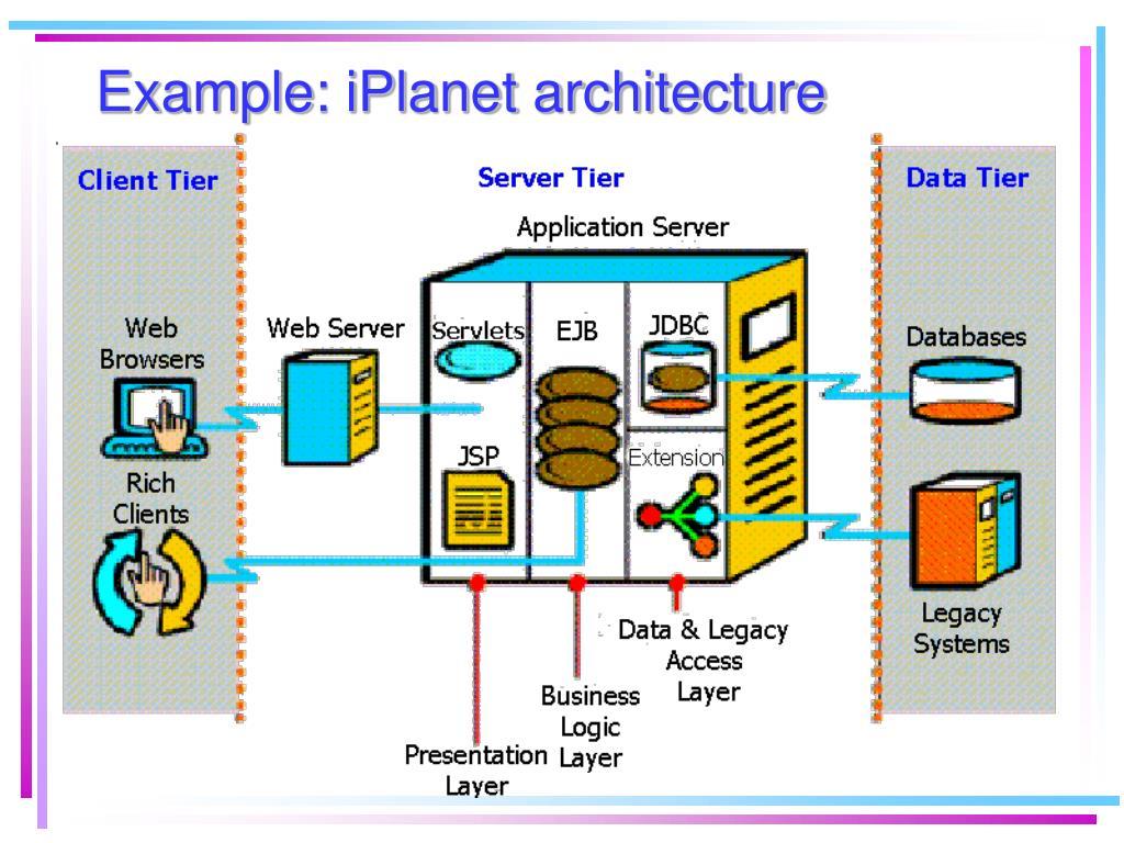 Example: iPlanet architecture