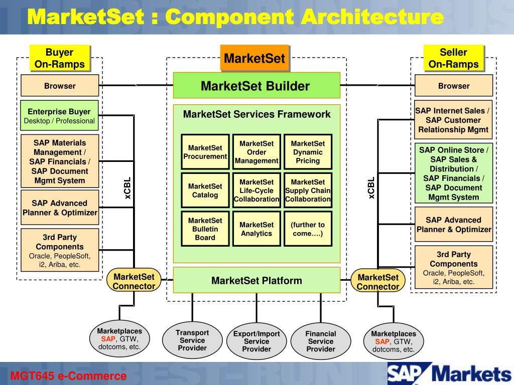 MarketSet : Component Architecture