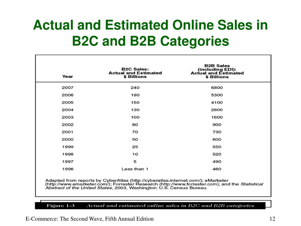 Actual and Estimated Online Sales in B2C and B2B Categories