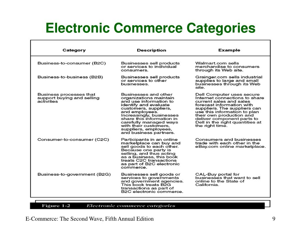 Electronic Commerce Categories