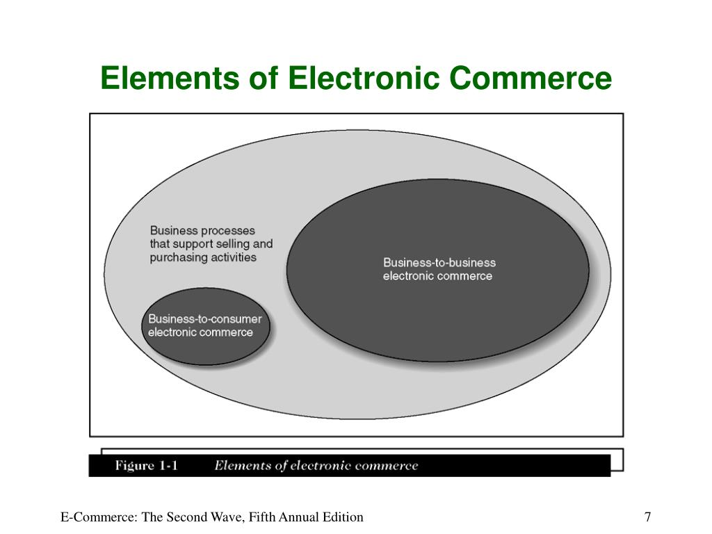 Elements of Electronic Commerce