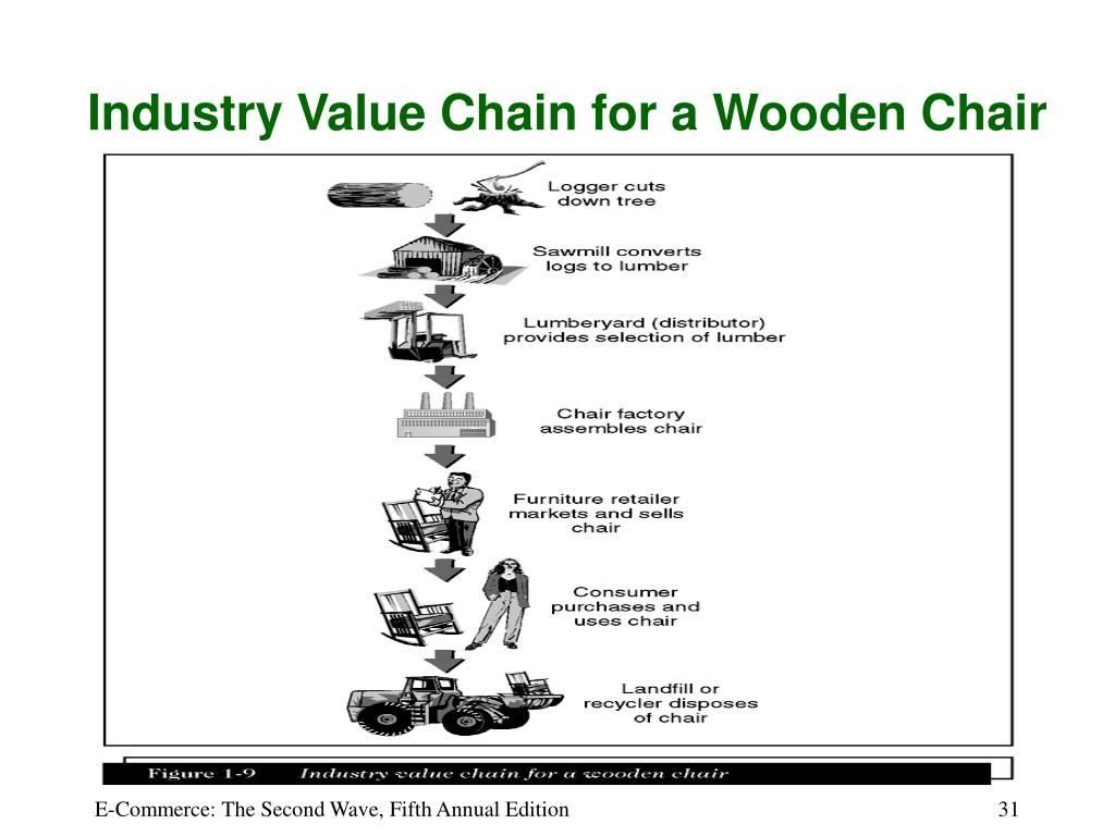 Industry Value Chain for a Wooden Chair