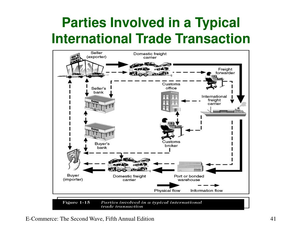 Parties Involved in a Typical International Trade Transaction