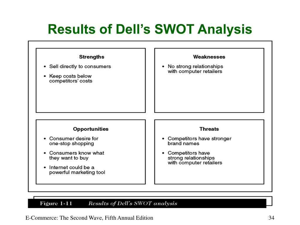 Results of Dell's SWOT Analysis