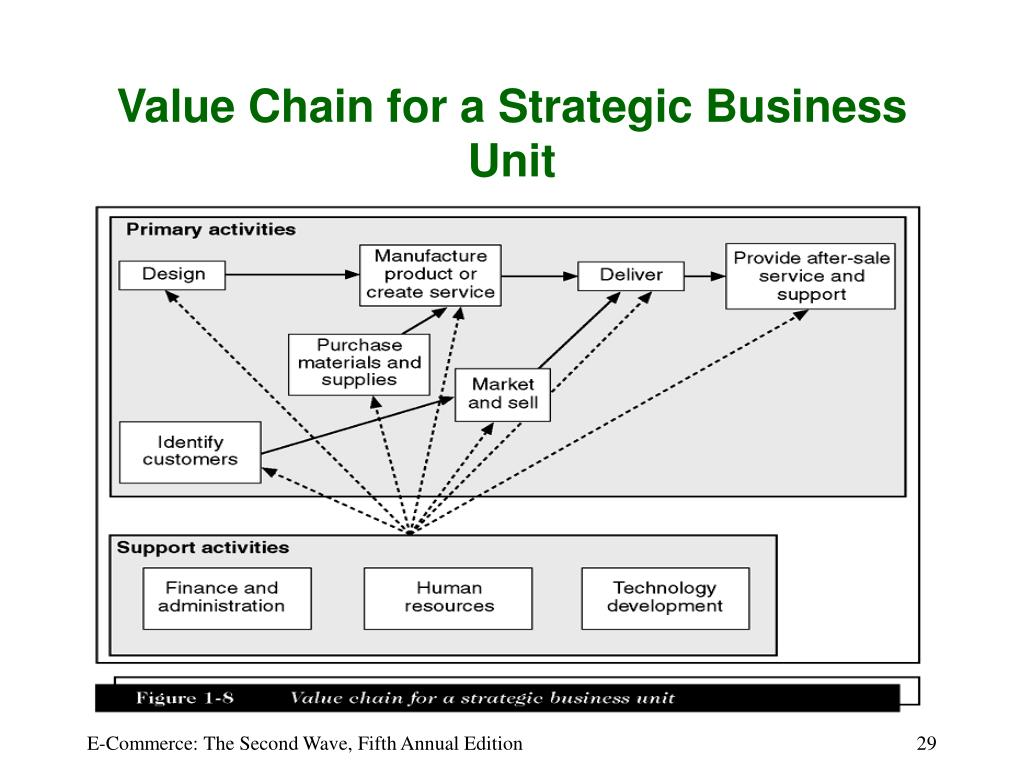 Value Chain for a Strategic Business Unit