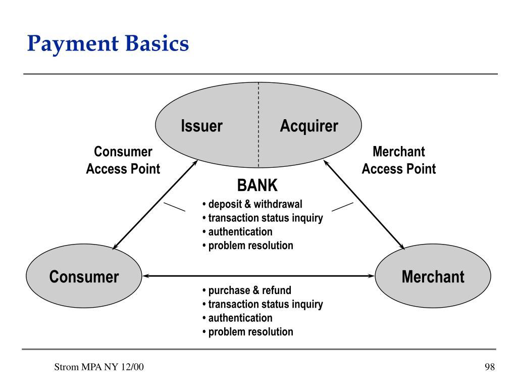 Payment Basics