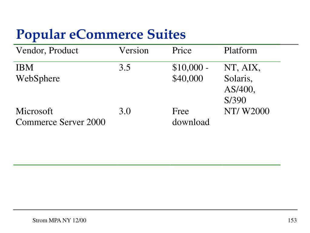 Popular eCommerce Suites