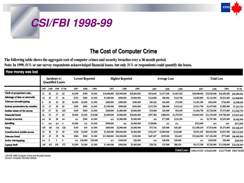 CSI/FBI 1998-99