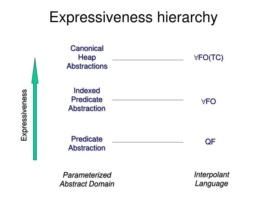 Expressiveness hierarchy