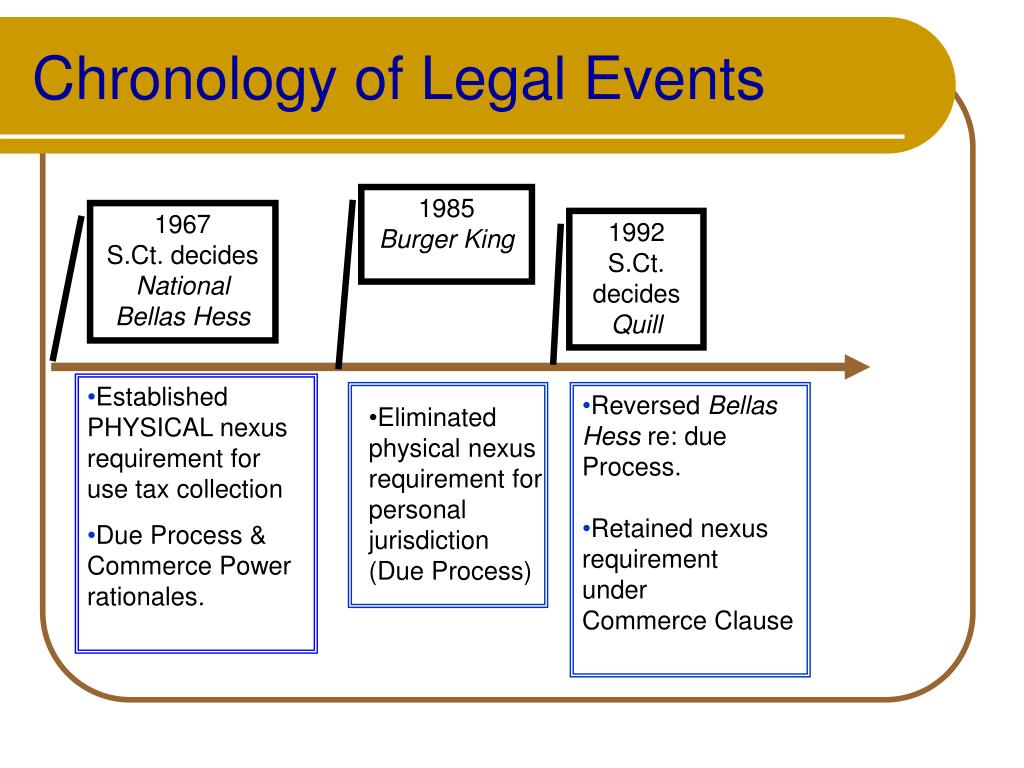 Chronology of Legal Events