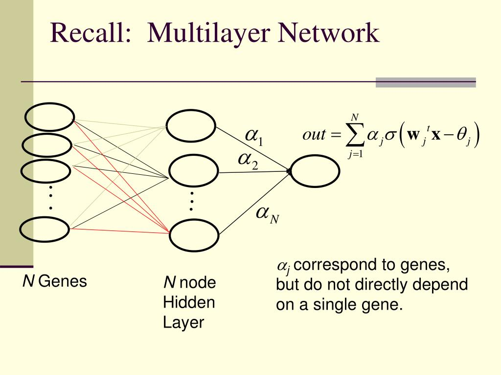 Recall:  Multilayer Network