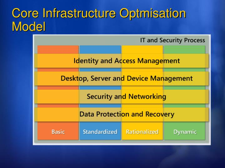 Core Infrastructure Optmisation Model