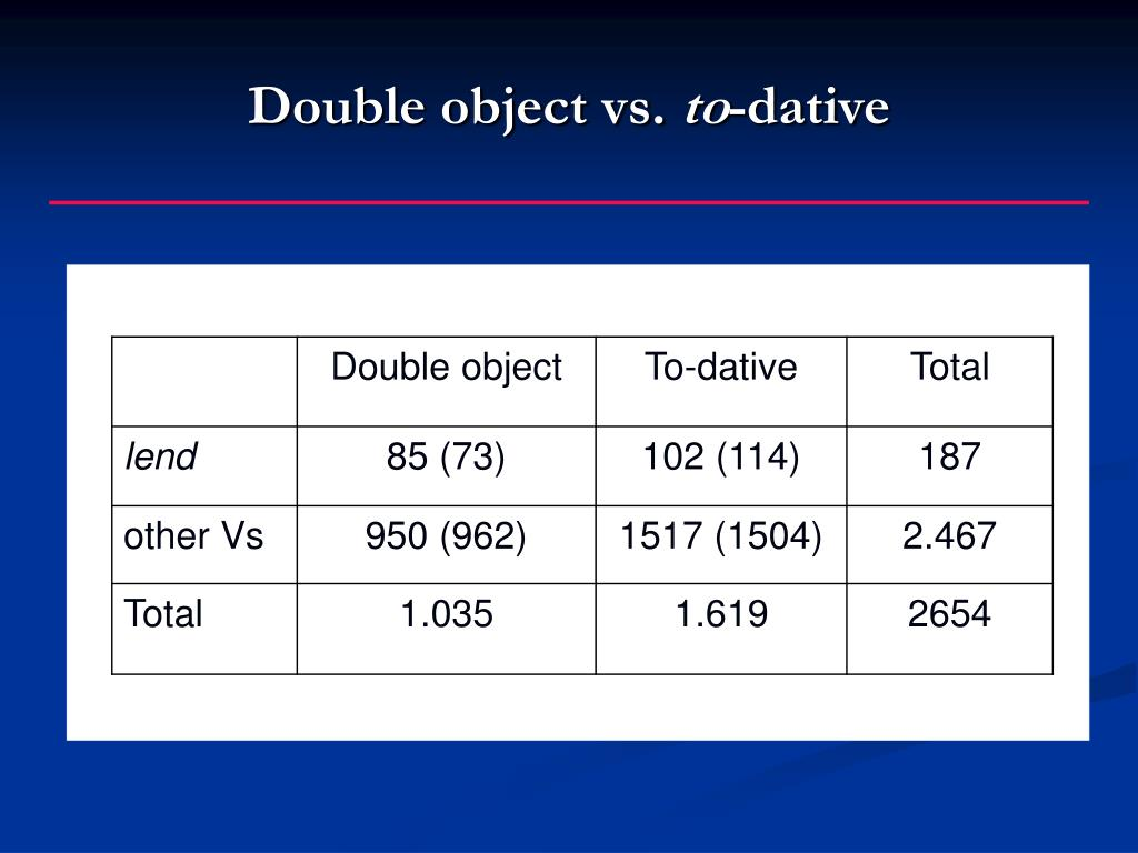 Double object vs.
