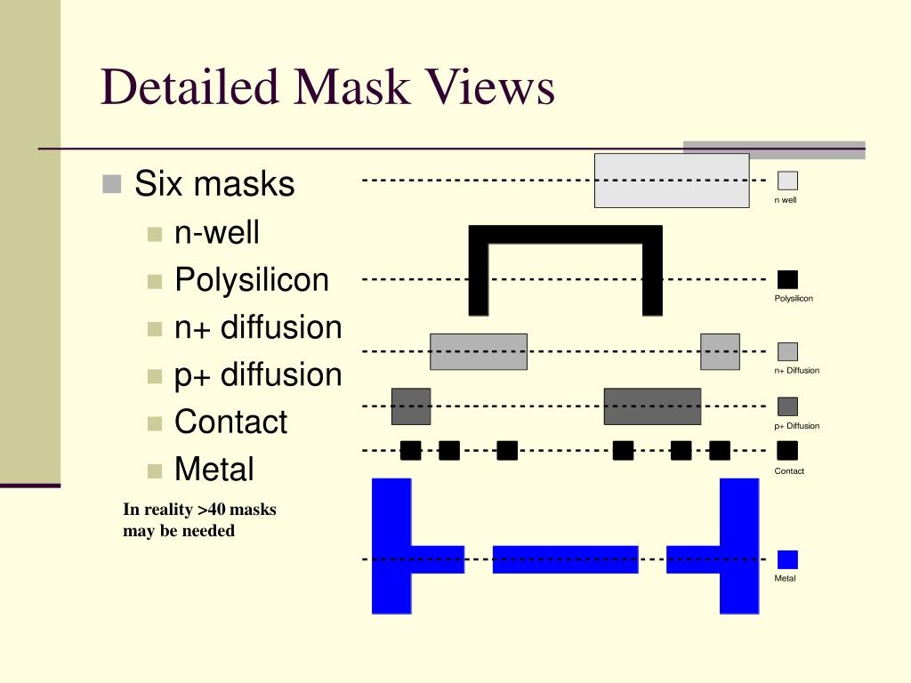 Detailed Mask Views