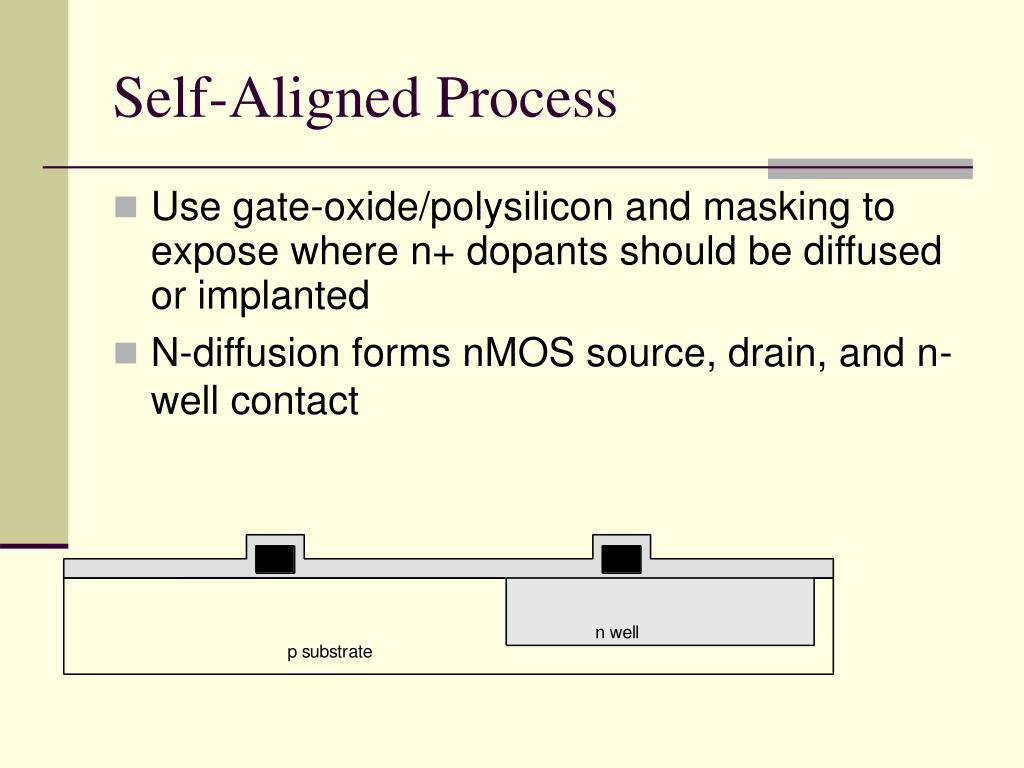 Self-Aligned Process