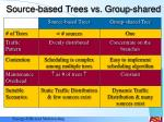 source based trees vs group shared