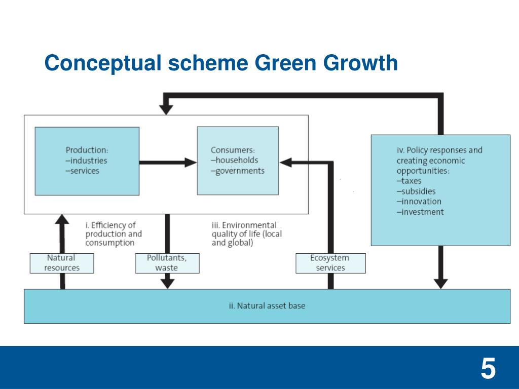 Conceptual scheme Green Growth