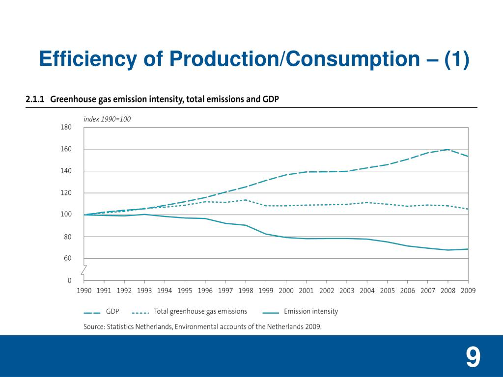 Efficiency of Production/Consumption – (1)