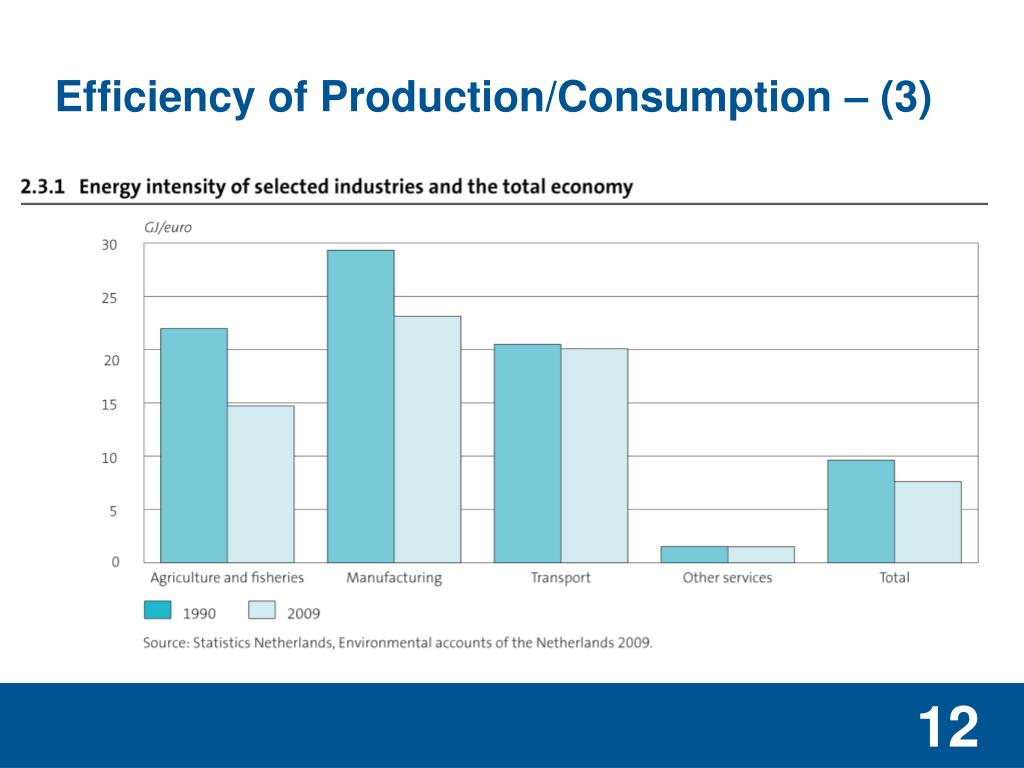 Efficiency of Production/Consumption – (3)