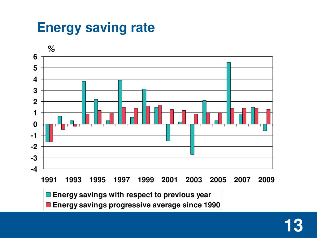 Energy saving rate