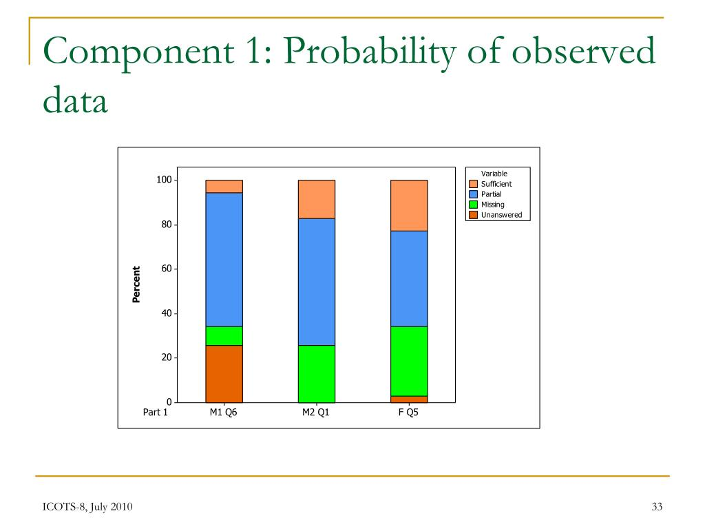 Component 1: Probability of observed data