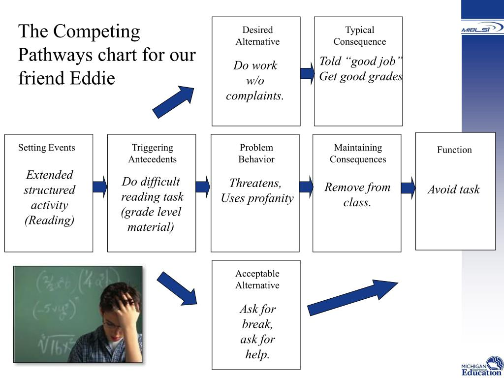 The Competing Pathways chart for our friend Eddie