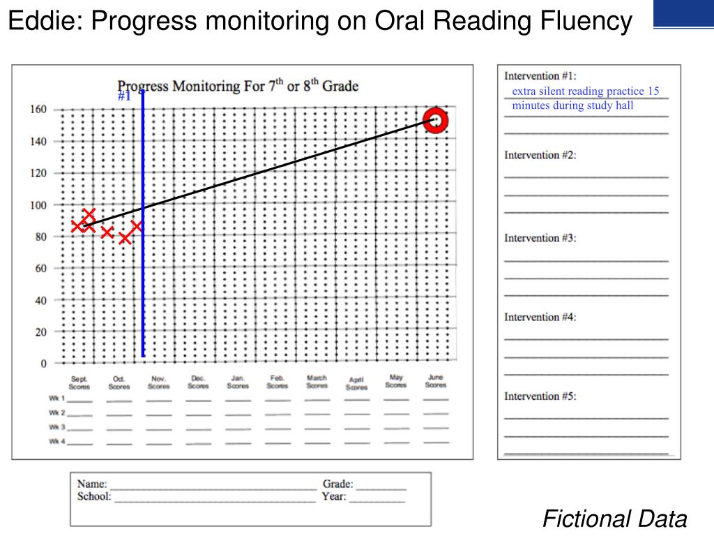 Eddie: Progress monitoring on Oral Reading Fluency