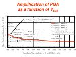 amplification of pga as a function of v s30