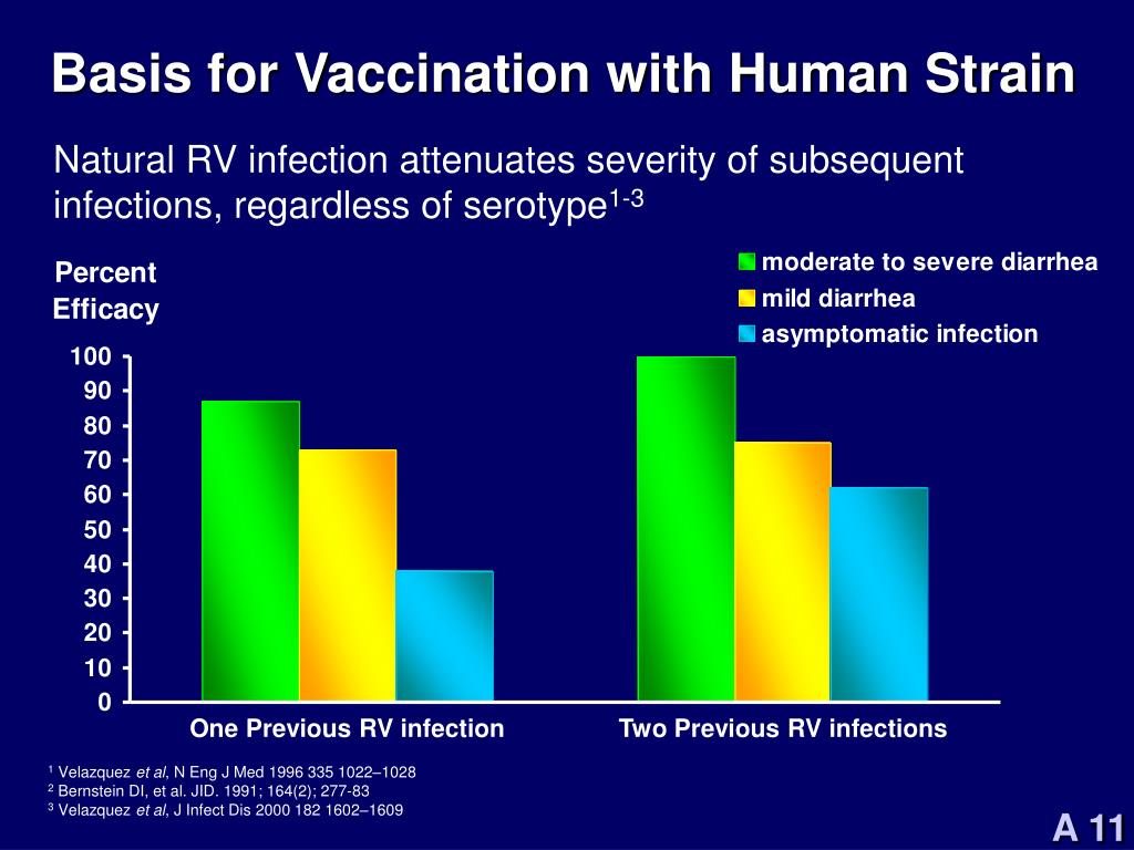 Basis for Vaccination with Human Strain