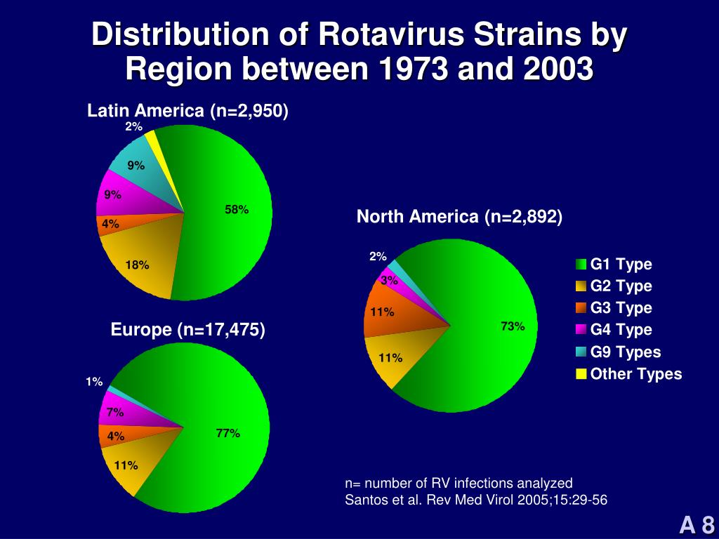 Distribution of Rotavirus Strains by Region between 1973 and 2003