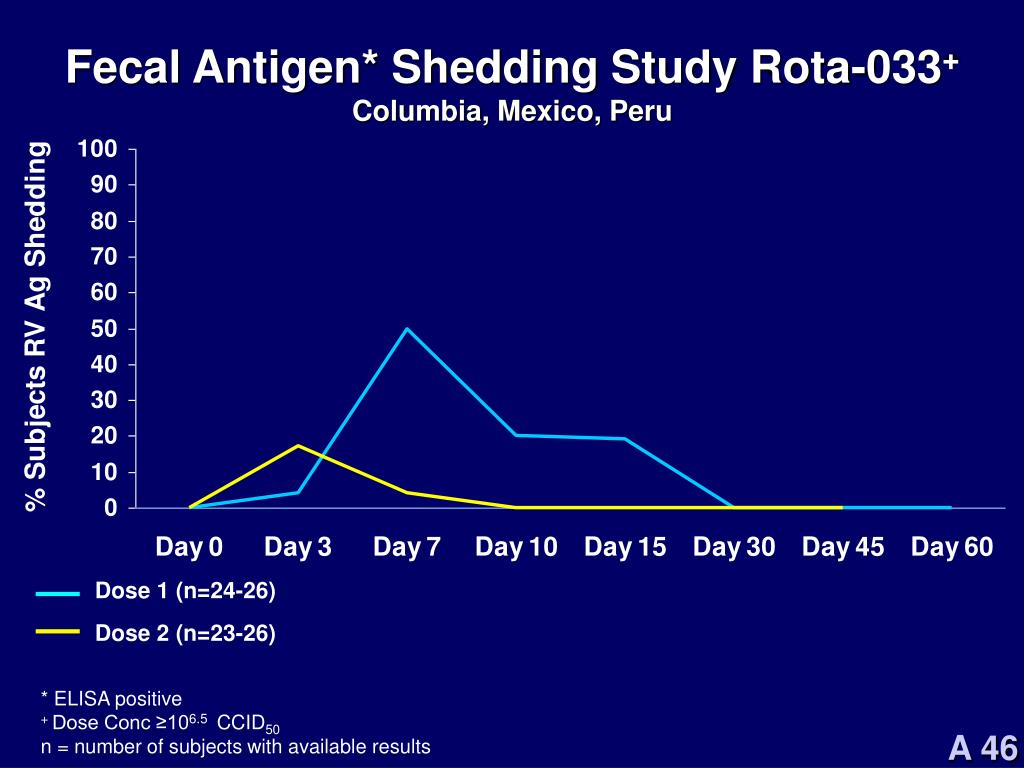 Fecal Antigen* Shedding Study Rota-033