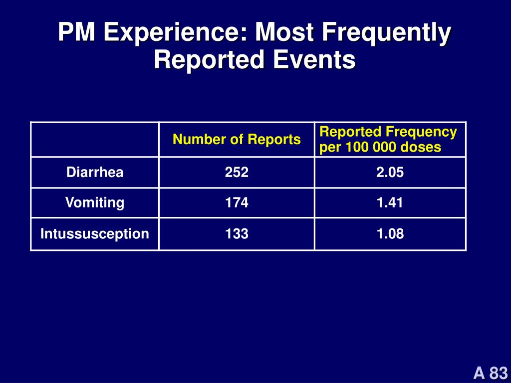 PM Experience: Most Frequently Reported Events