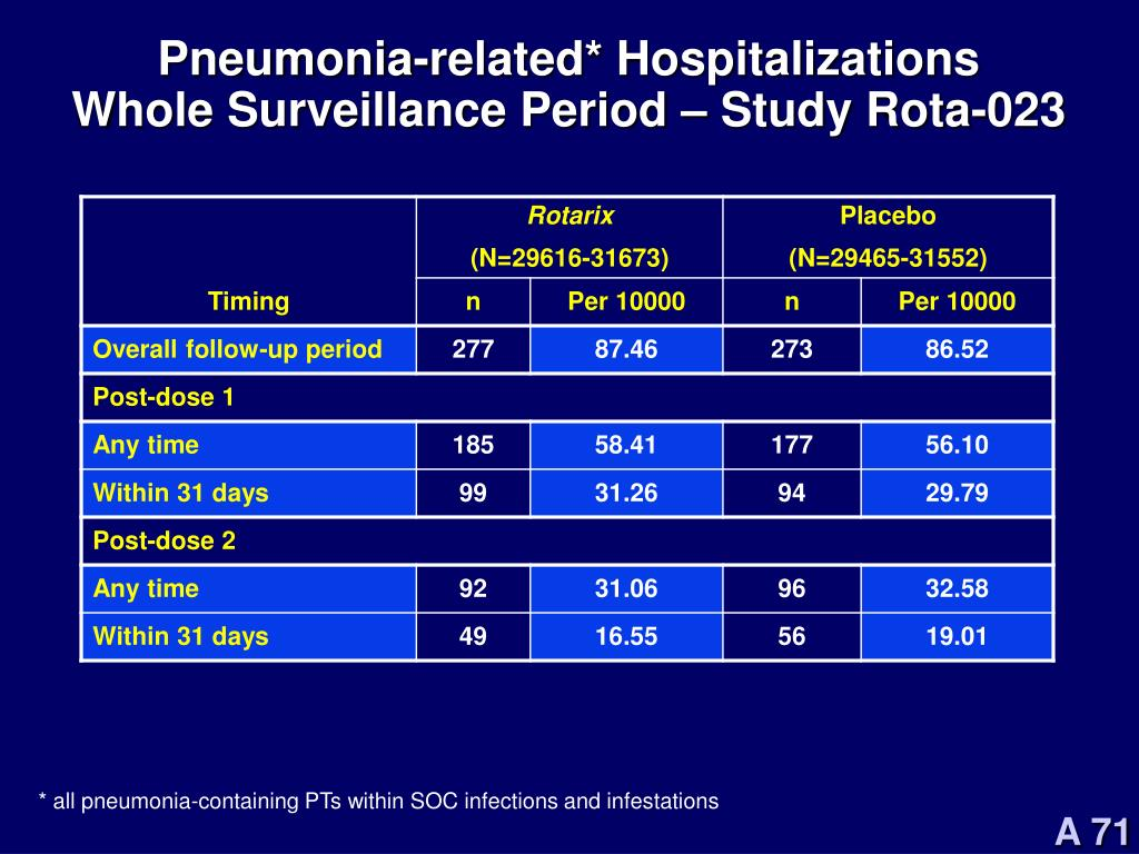 Pneumonia-related* Hospitalizations
