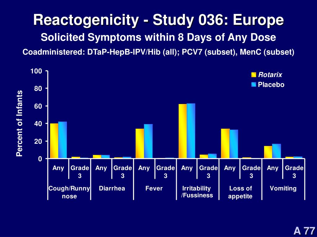 Reactogenicity - Study 036: Europe