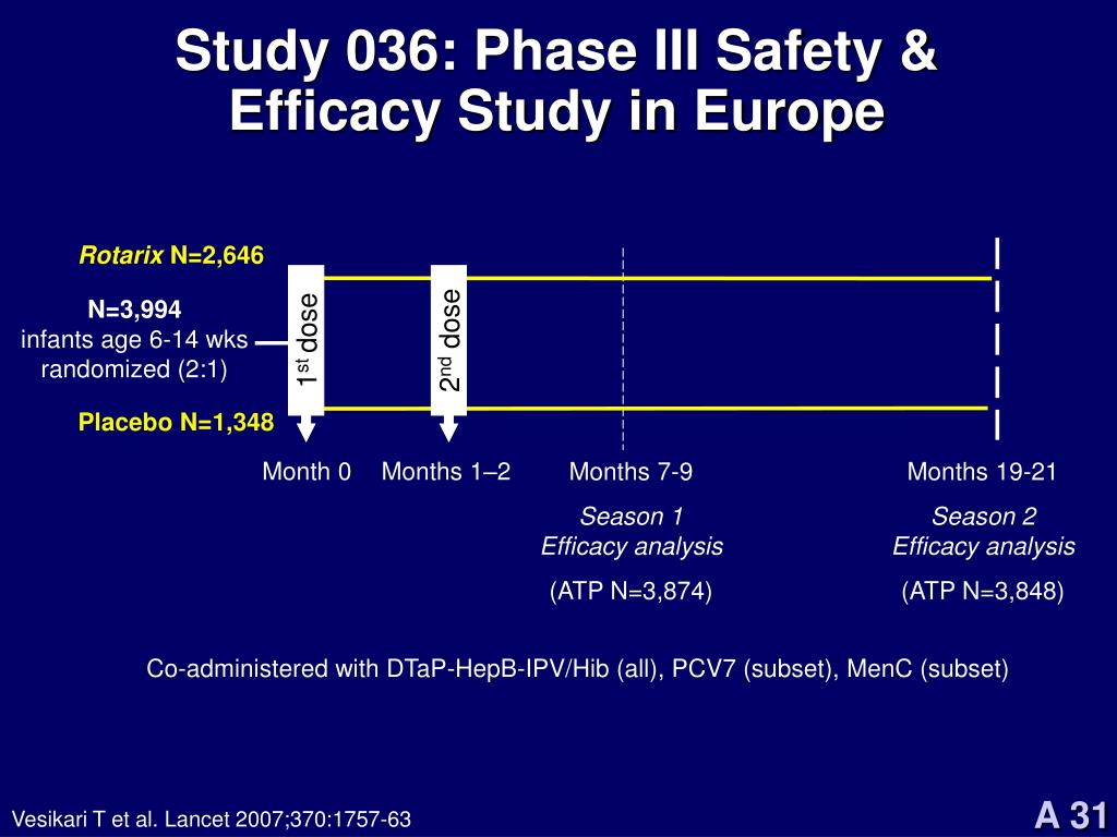 Study 036: Phase III Safety & Efficacy Study in Europe