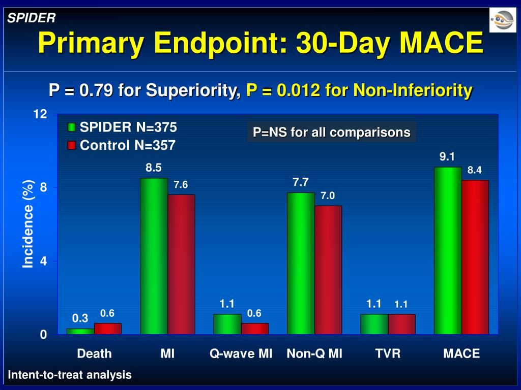 Primary Endpoint: 30-Day MACE