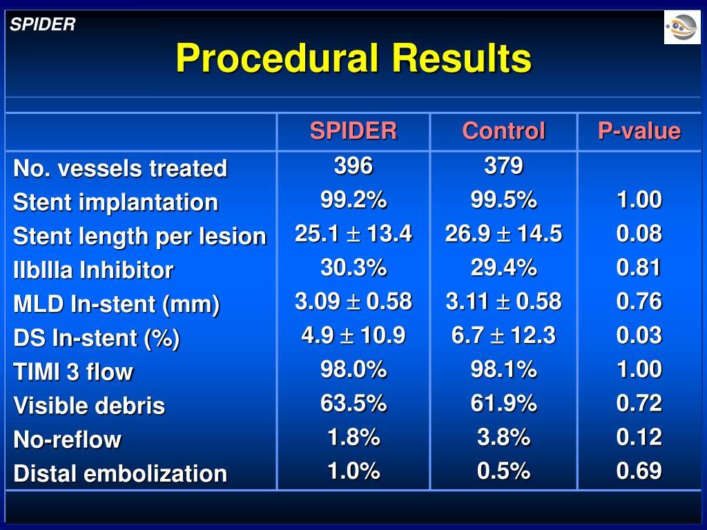 Procedural Results