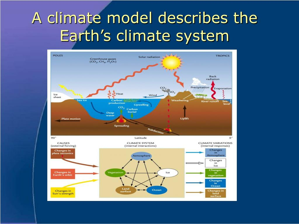 A climate model describes the Earth's climate system