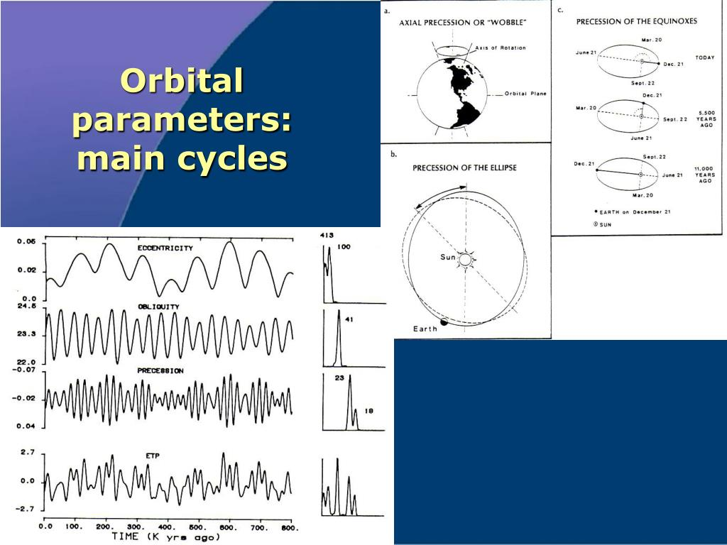 Orbital parameters:
