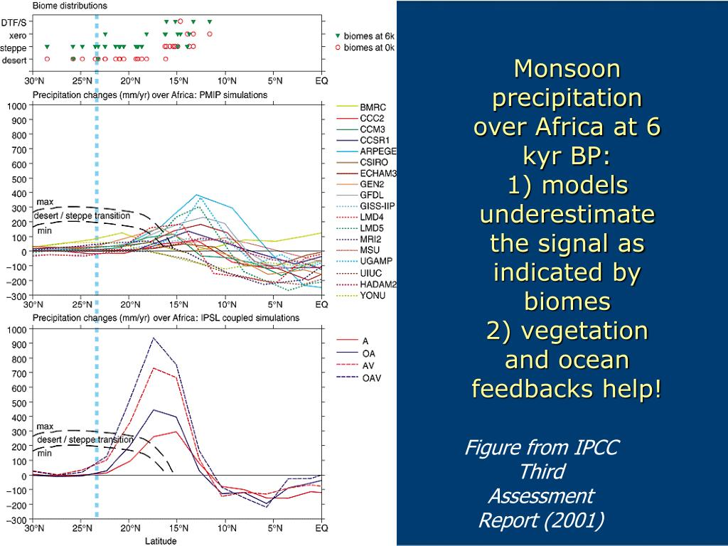 Monsoon precipitation over Africa at 6 kyr BP: