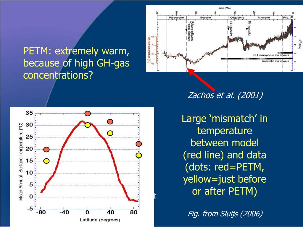 PETM: extremely warm, because of high GH-gas concentrations?