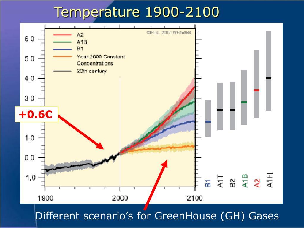 Temperature 1900-2100
