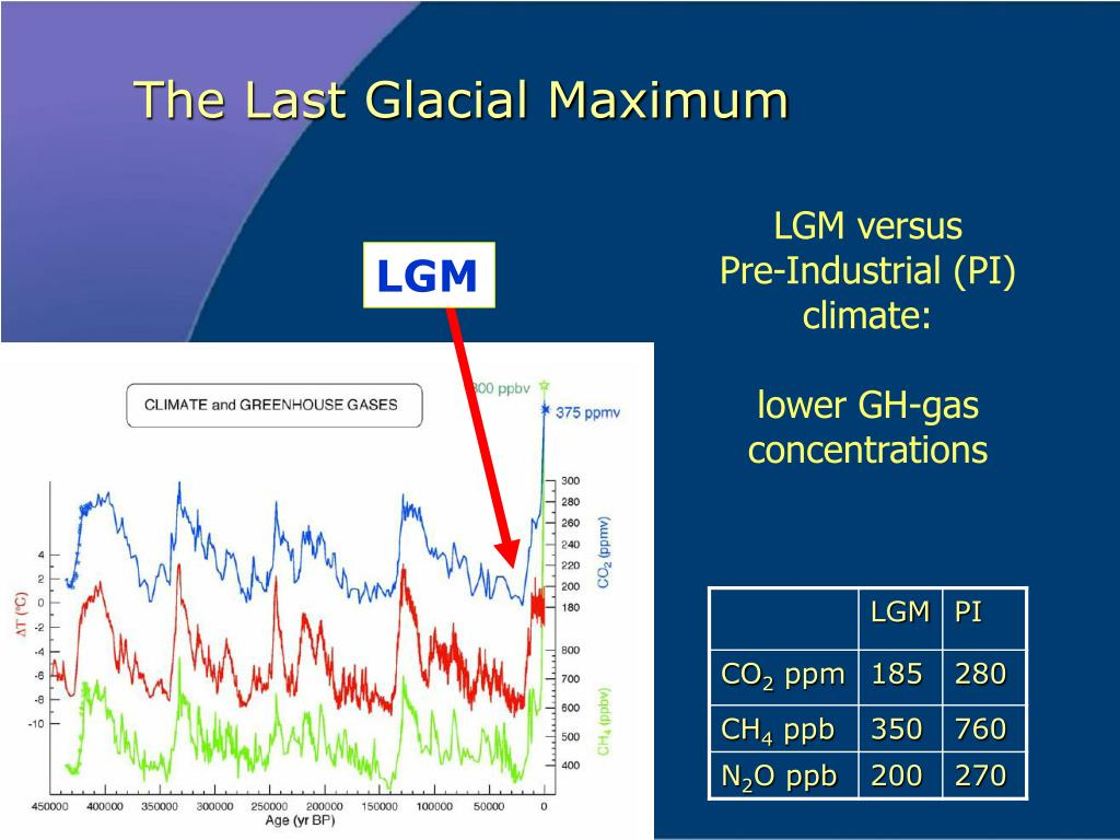The Last Glacial Maximum