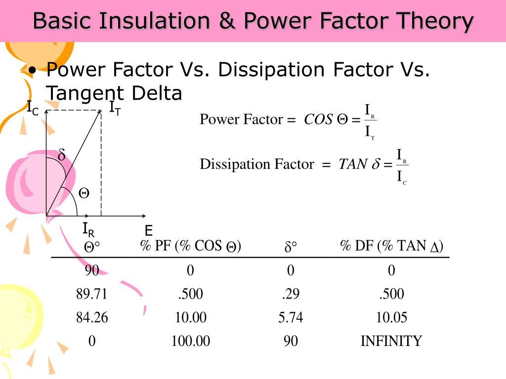 Basic Insulation & Power Factor Theory